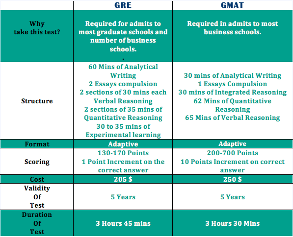 GMAT VS GRE 3RDIConsulting